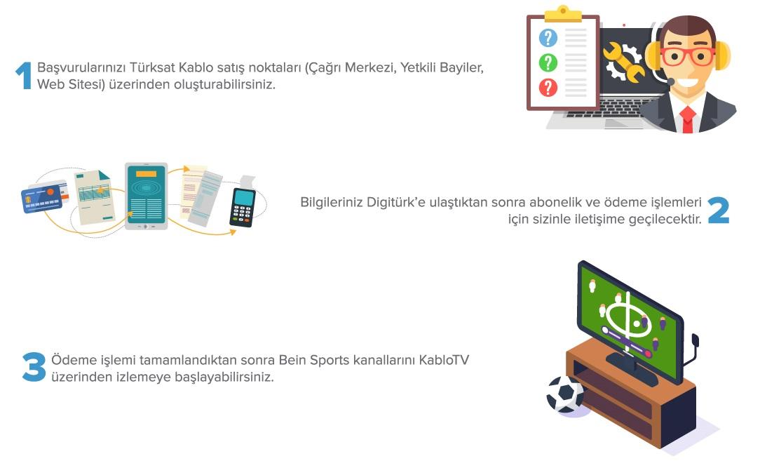 beIN Sports Abonelik Süreci